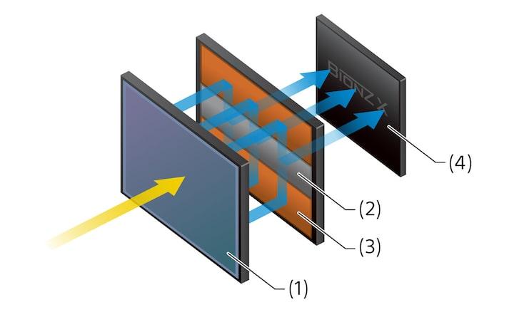 Full Frame yığma yapılı dahili bellekli CMOS sensör