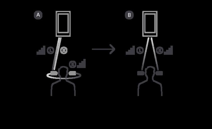 Güvenilir Bluetooth® bağlanabilirliğini gösteren resim