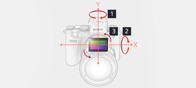 5 eksenli görüntü sabitlemenin resimli gösterimi
