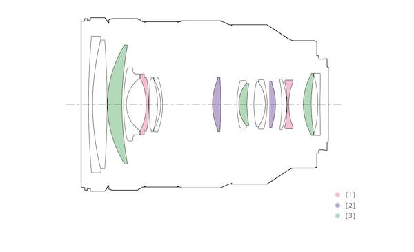 Lens Yapılandırması